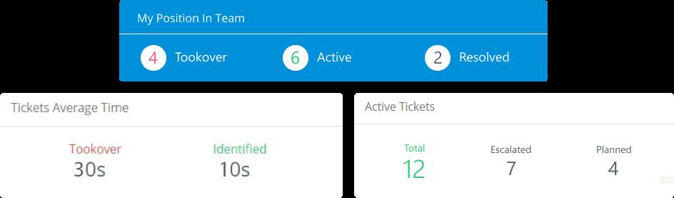 it-service-management-itsm-msp-support-ticket